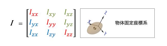 慣性 モーメント 公式